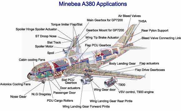 Minebea A380 Applications
