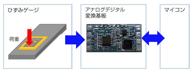 画像:アナログデジタル変換システム